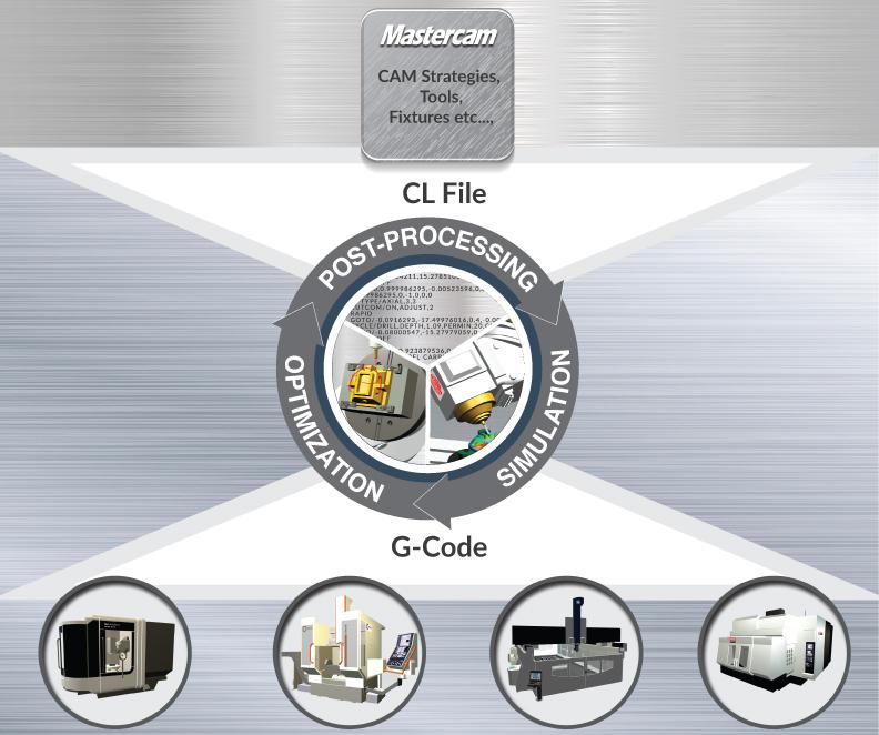 Mastercam-diagram